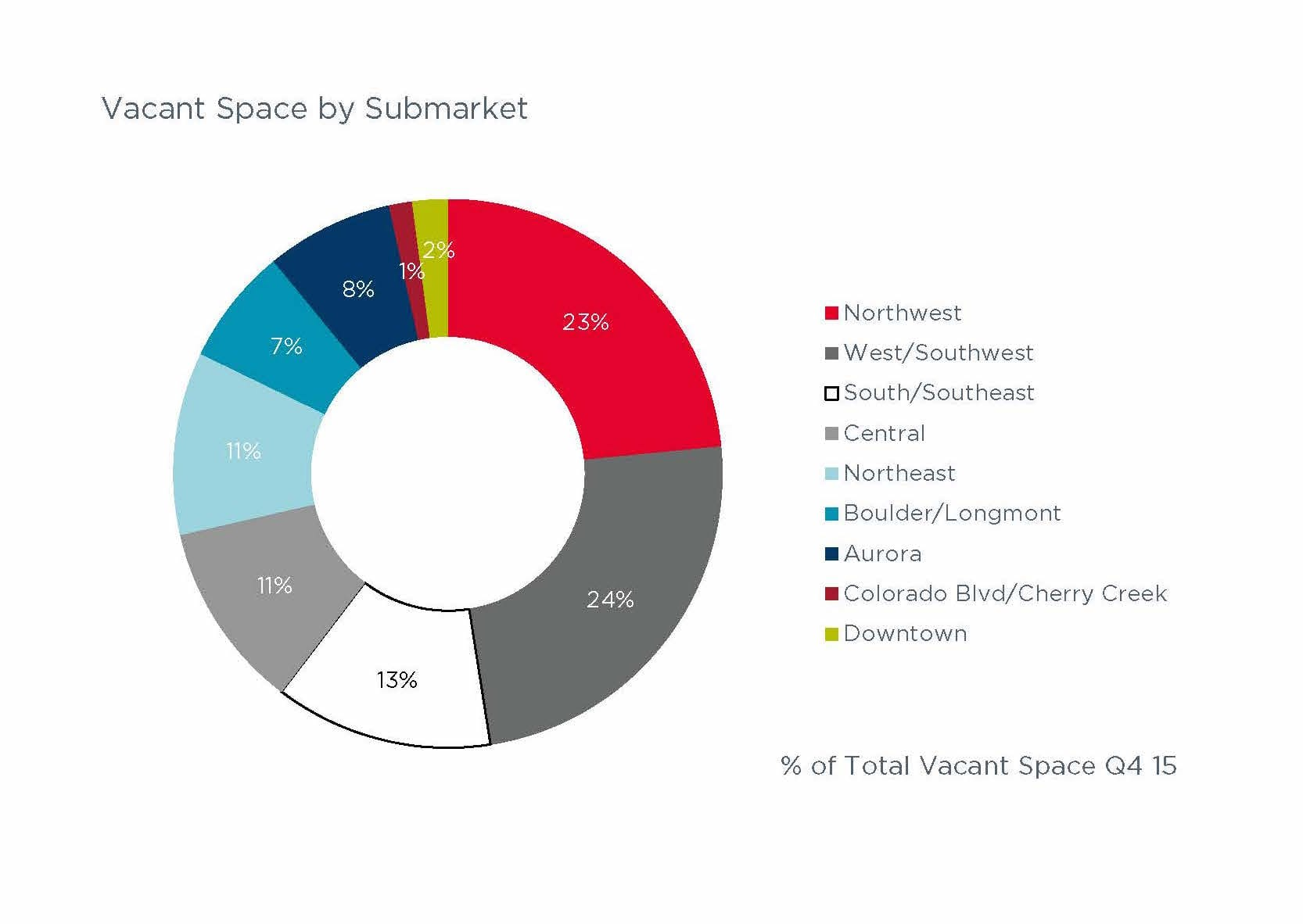Vacant space chart