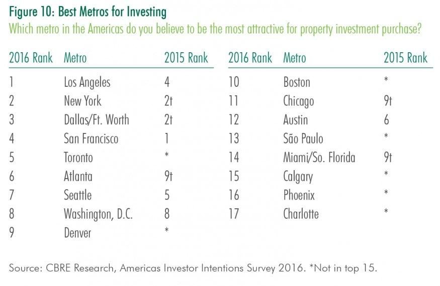 CBRE Americas Investor Survey