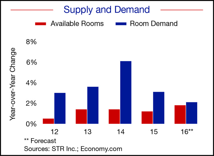 Mtn. West hotel supply & demand