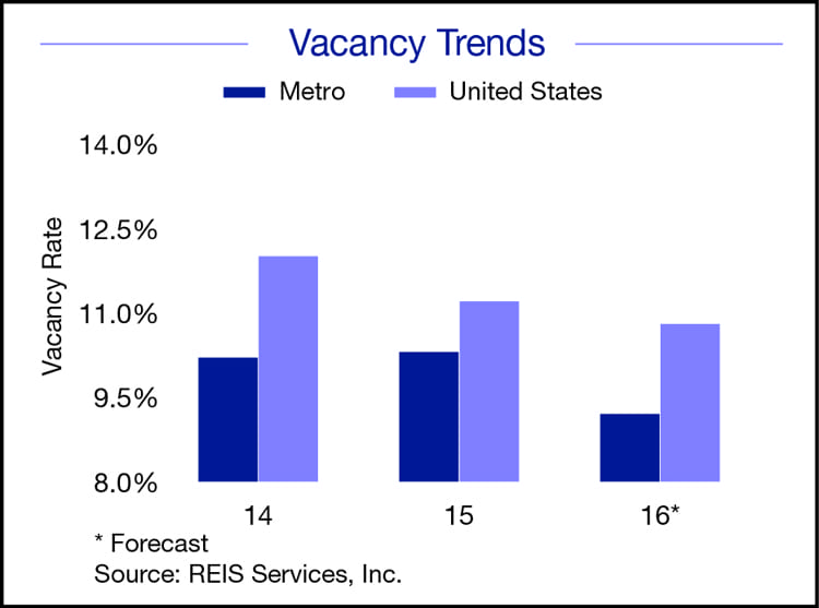 Self-storage Vacancy Trends