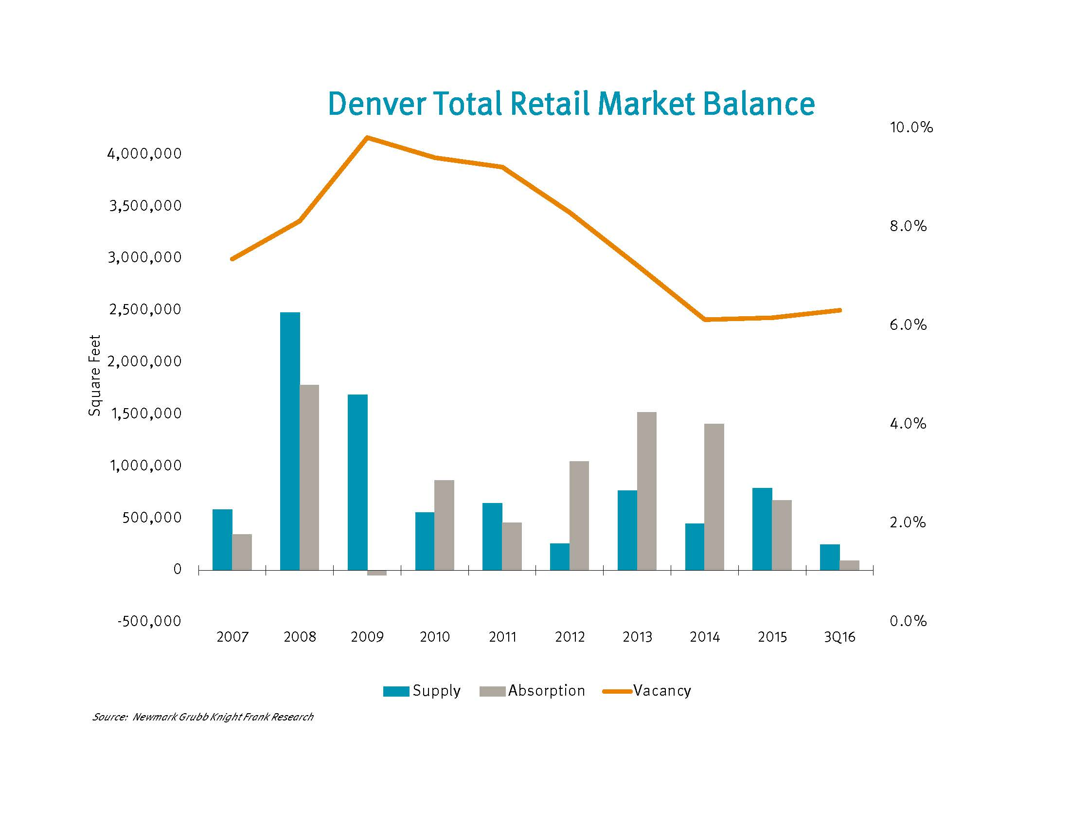 Denver total retail market balance