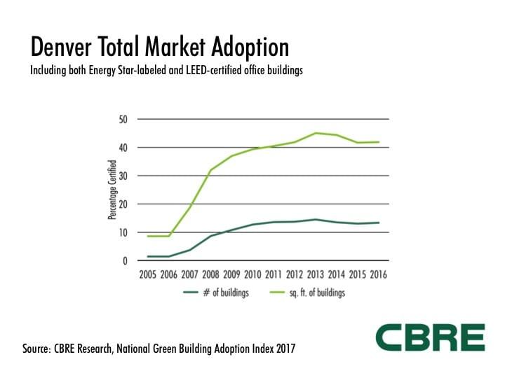 Denver Total Market Adoption