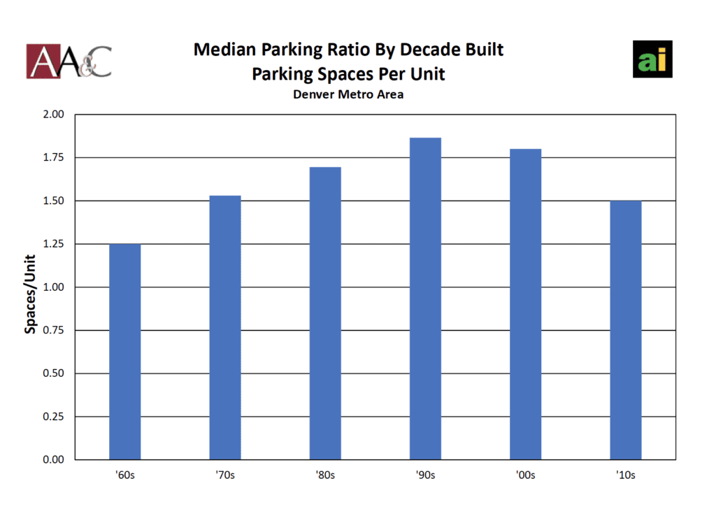 Parking ratio by decade